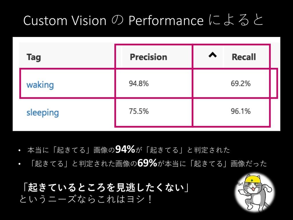 Custom Vision の Performance によると • 本当に「起きてる」画像の...