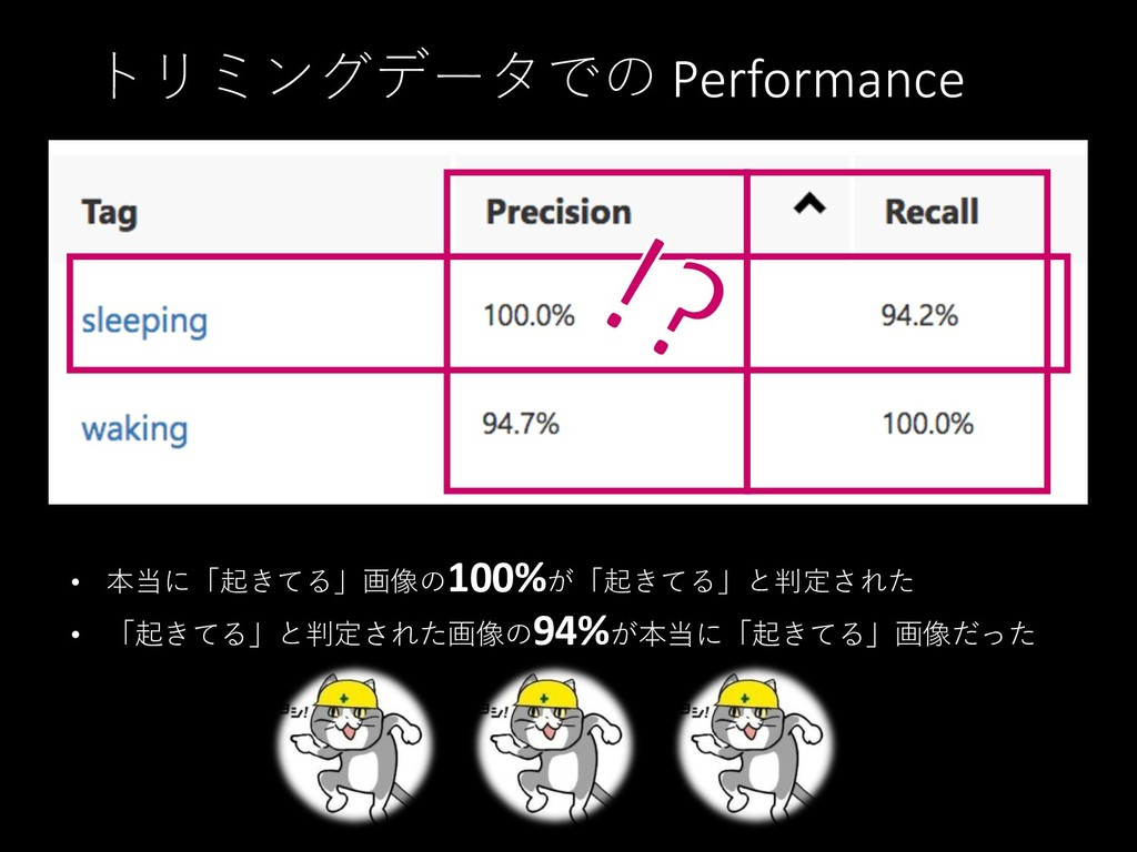 トリミングデータでの Performance • 本当に「起きてる」画像の100%が「起きてる...
