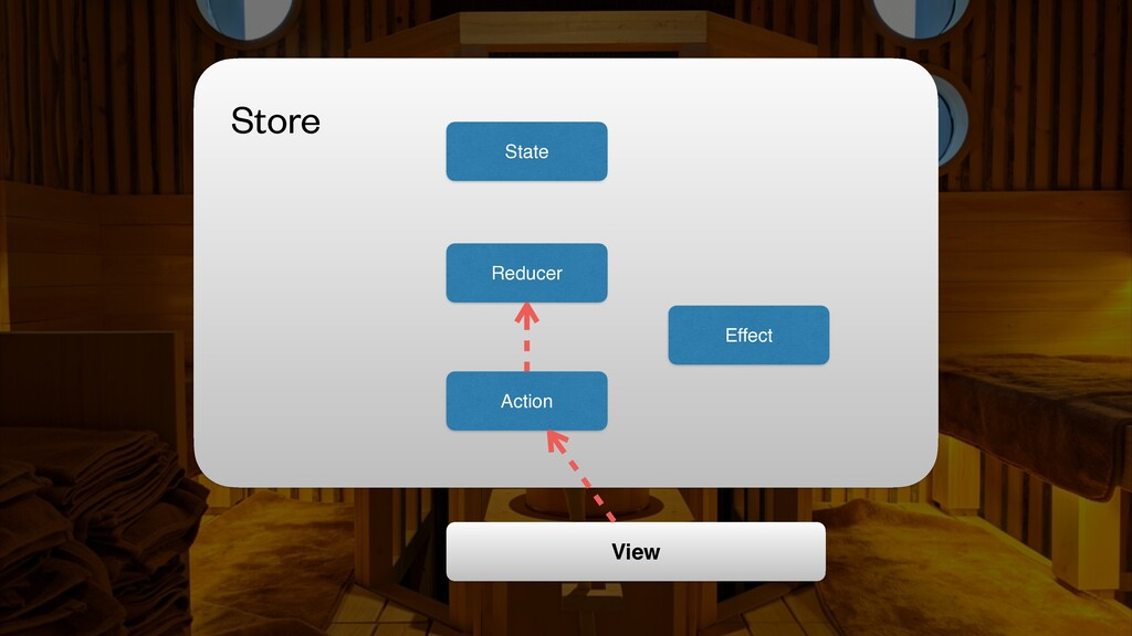 State Action Reducer Effect View Store