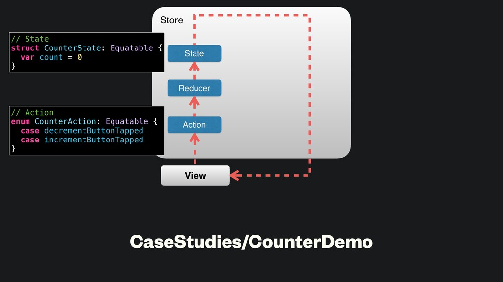 CaseStudies/CounterDemo State Action Reducer Vi...