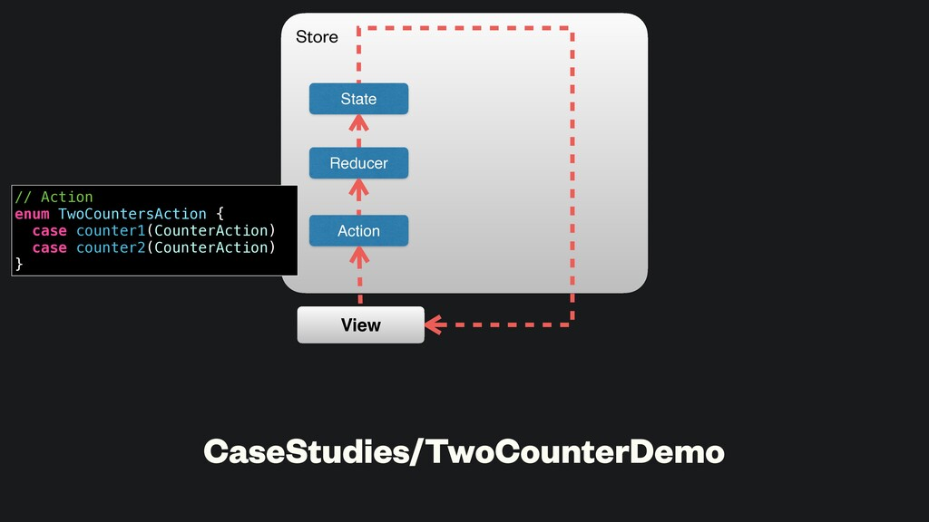 CaseStudies/TwoCounterDemo State Action Reducer...