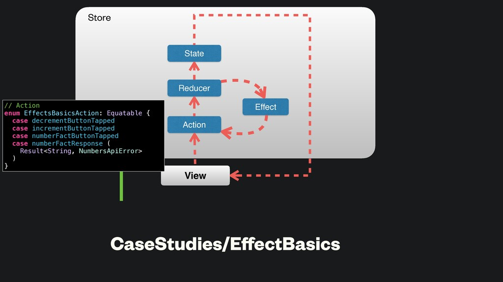 CaseStudies/EffectBasics State Action Reducer Vi...