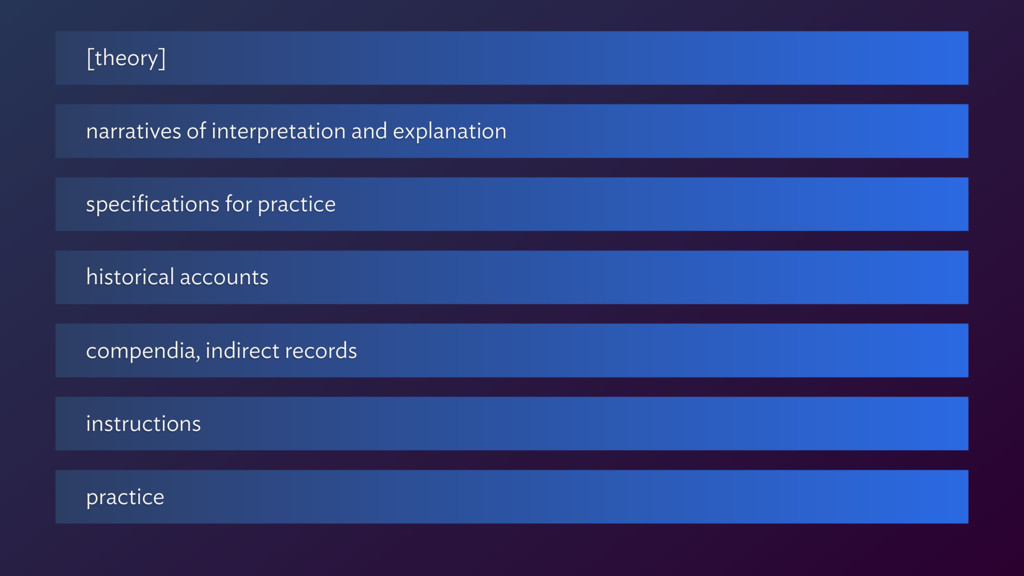 practice instructions compendia, indirect recor...