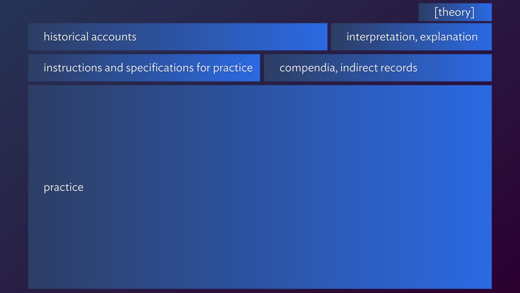 practice compendia, indirect records historical...
