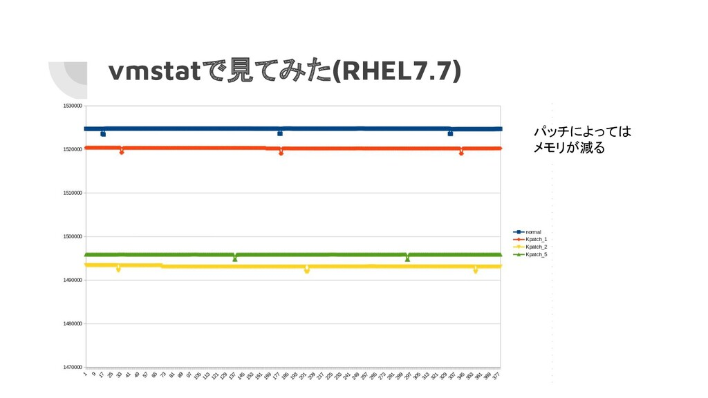 vmstatで見てみた(RHEL7.7) パッチによっては メモリが減る