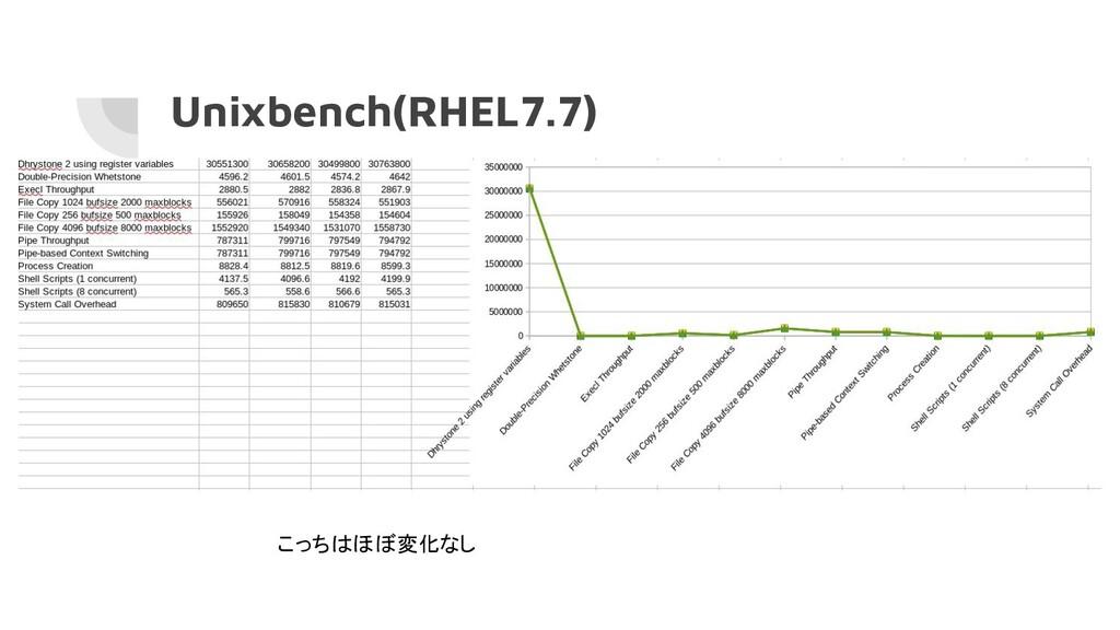 Unixbench(RHEL7.7) こっちはほぼ変化なし