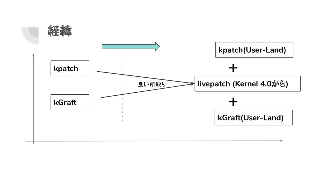 経緯 kpatch kGraft livepatch (Kernel 4.0から) kpatc...