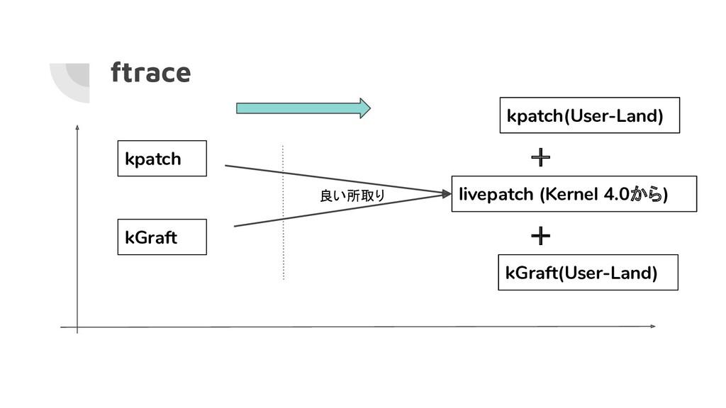 ftrace kpatch kGraft livepatch (Kernel 4.0から) k...