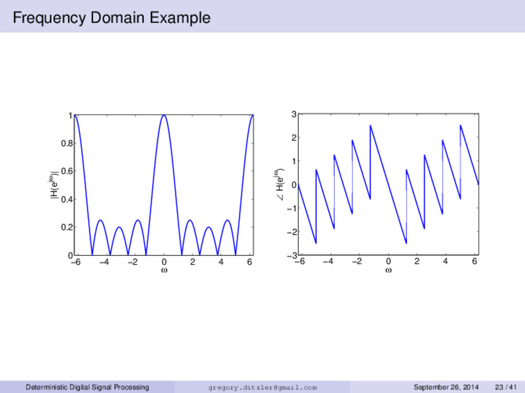Frequency Domain Example −6 −4 −2 0 2 4 6 0 0.2...