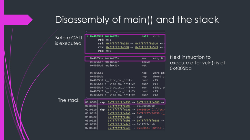 Disassembly of main() and the stack The stack N...