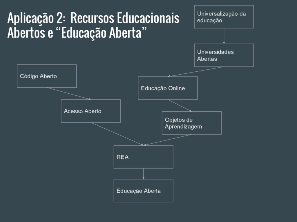 """Aplicação 2: Recursos Educacionais Abertos e """"E..."""