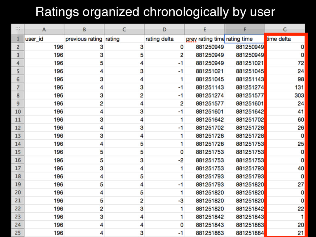 Ratings organized chronologically by user