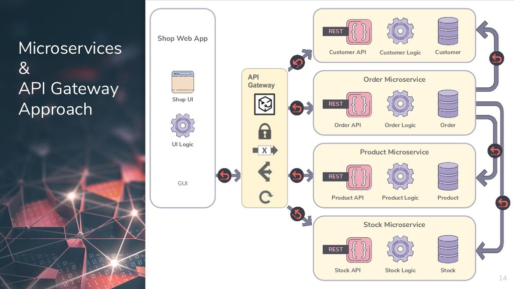 Microservices & API Gateway Approach 14 Shop We...