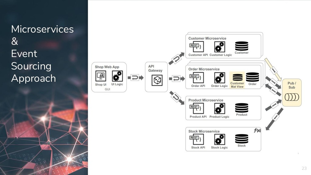 Microservices & Event Sourcing Approach 23