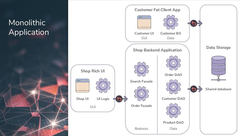 Monolithic Application 8 Shop Rich UI Shop UI U...