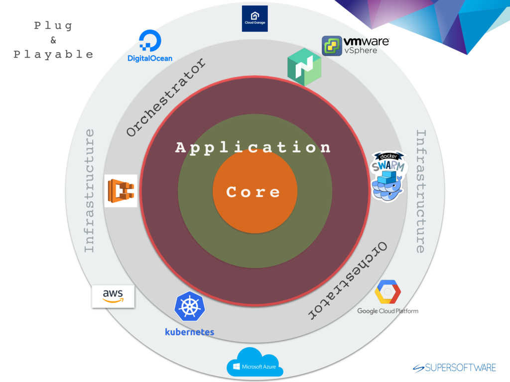 Infrastructure Infrastructure Orchestrator O...