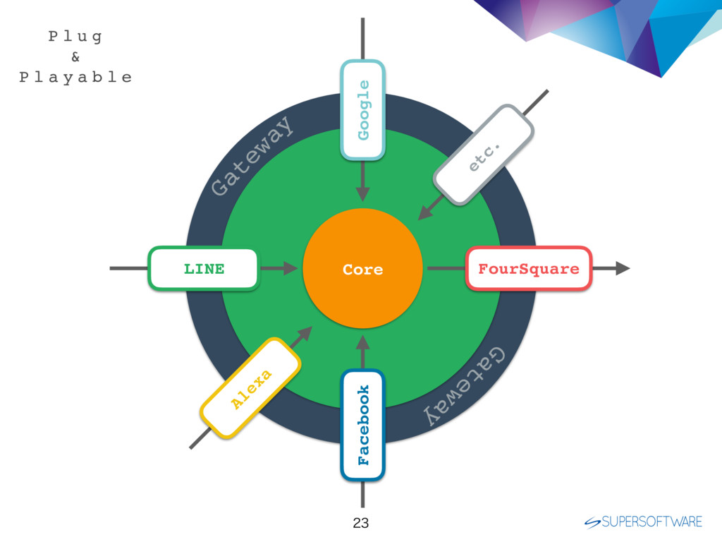 Core Gateway Gateway Google LINE Facebook Fo...