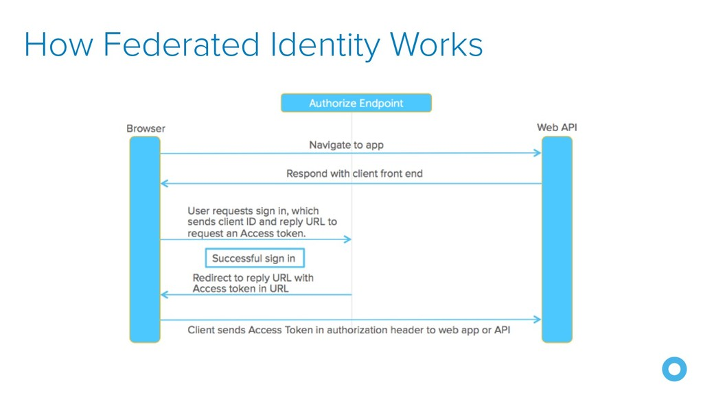How Federated Identity Works