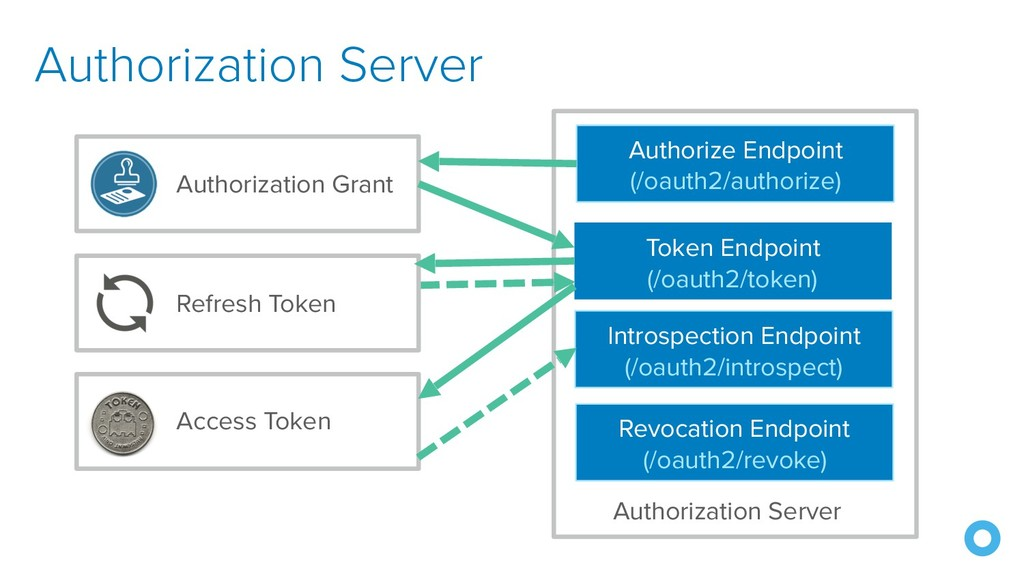 Authorization Server Authorize Endpoint (/oauth...