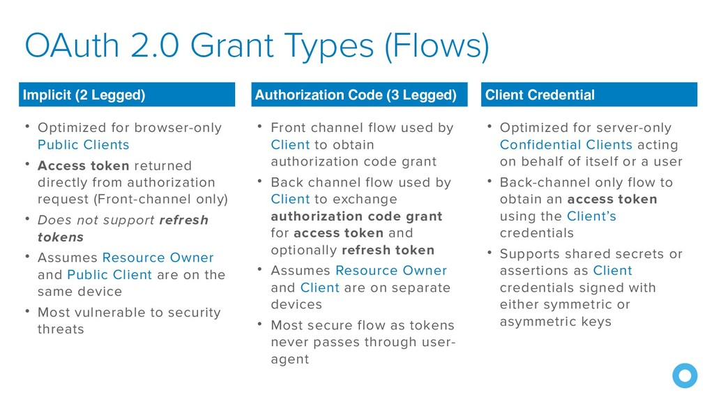 OAuth 2.0 Grant Types (Flows) • Optimized for b...