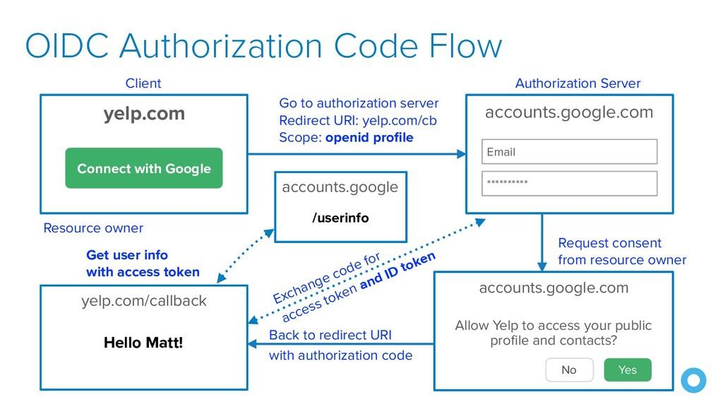 OIDC Authorization Code Flow yelp.com/callback ...