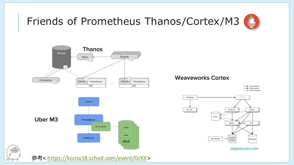 Friends of Prometheus Thanos/Cortex/M3 参考< http...