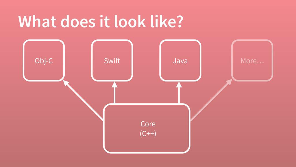 What does it look like? Core (C++) Obj-C Swift ...