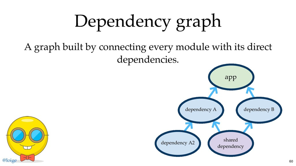 Dependency graph Dependency graph A graph built...