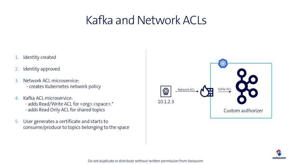 Kafka and Network ACLs 10.1.2.3 1. Identity cre...