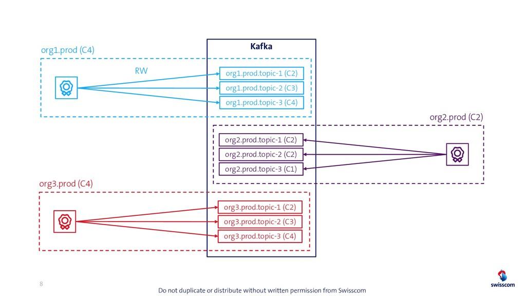 8 Kafka org1.prod.topic-1 (C2) org1.prod.topic-...