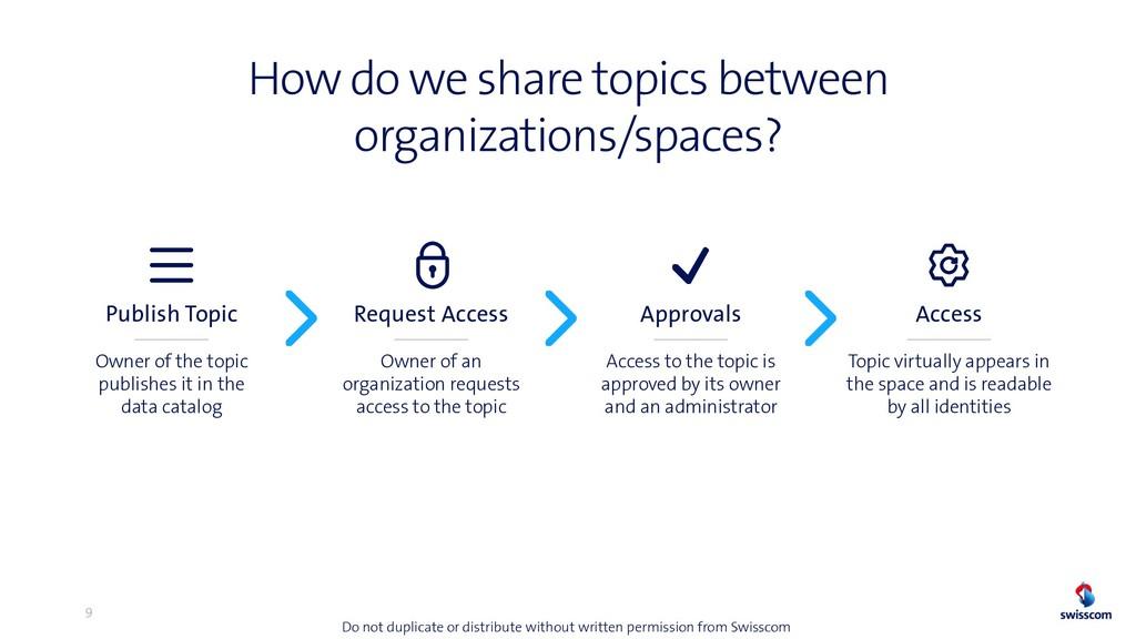 How do we share topics between organizations/sp...