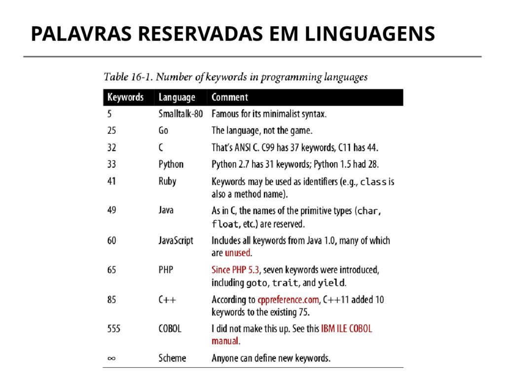 PALAVRAS RESERVADAS EM LINGUAGENS