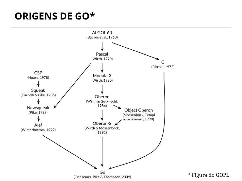 ORIGENS DE GO* * Figura do GOPL