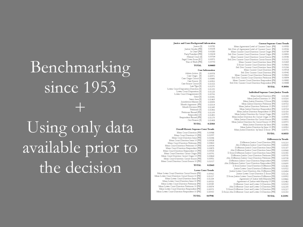 Benchmarking since 1953 + Using only data avail...