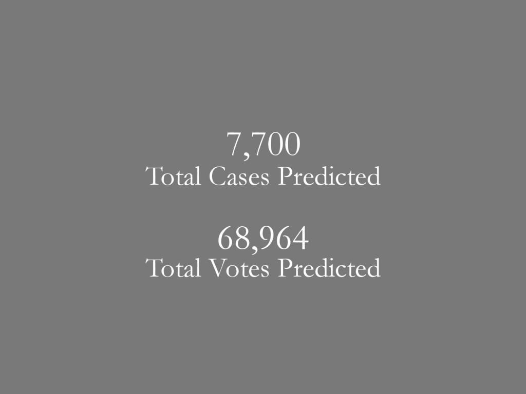 Total Cases Predicted Total Votes Predicted 7,7...