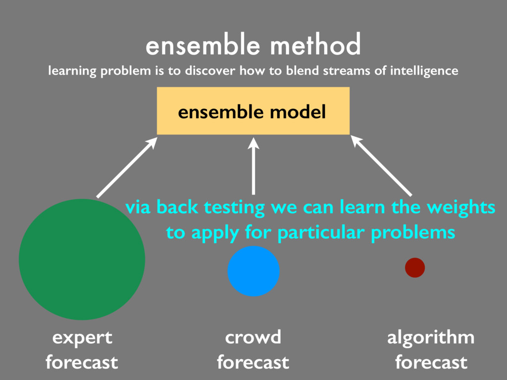 expert forecast crowd forecast learning problem...