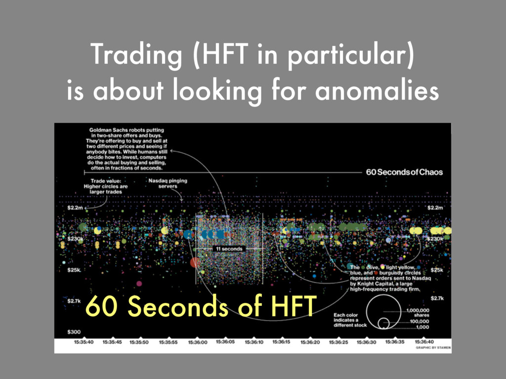 Trading (HFT in particular) is about looking fo...