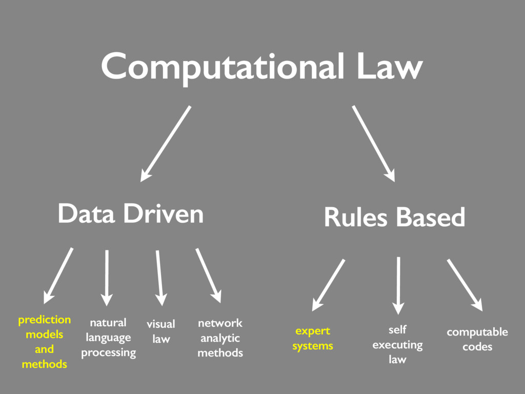 expert systems Computational Law Data Driven Ru...