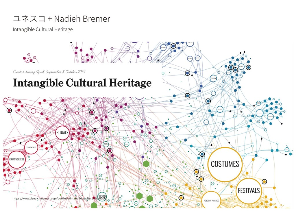 ユネスコ + Nadieh Bremer Intangible Cultural Herita...