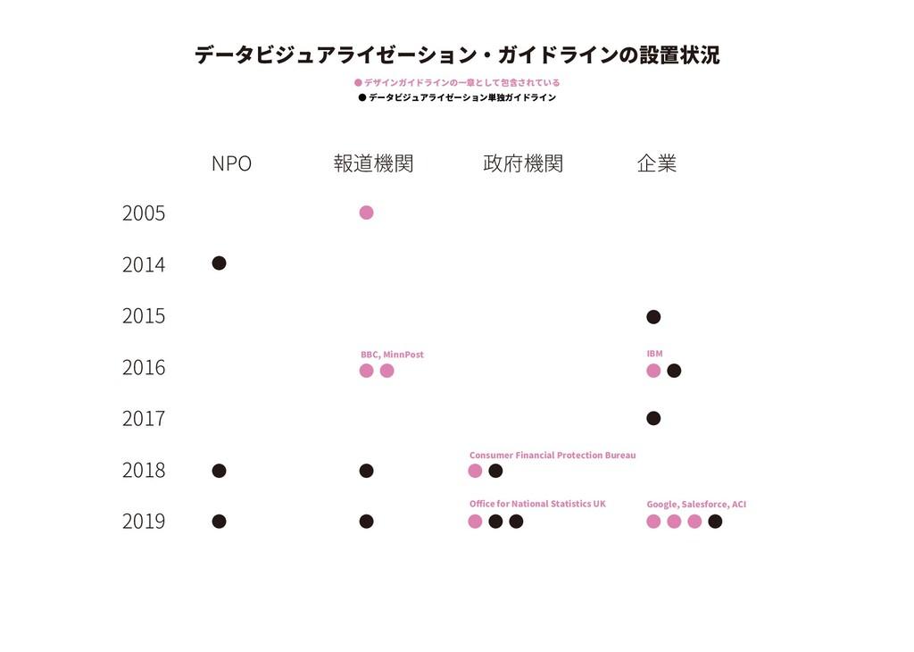2005 2014 2015 2016 2017 2018 2019 NPO 政府機関 企業 ...