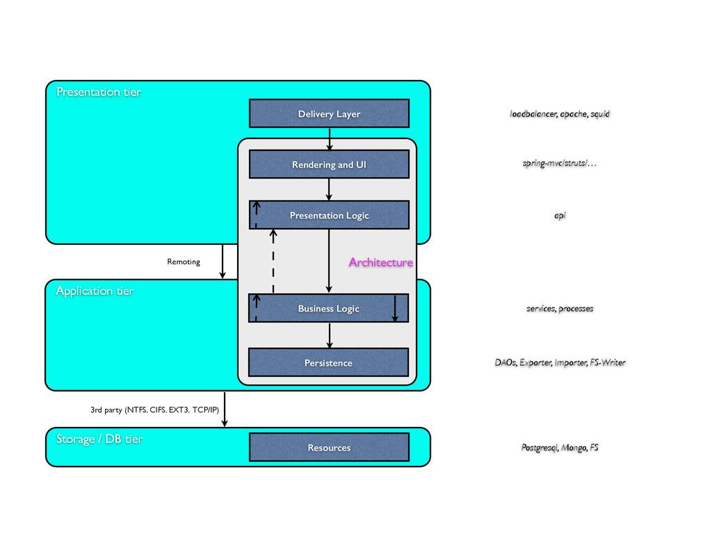 Storage / DB tier Presentation tier Application...