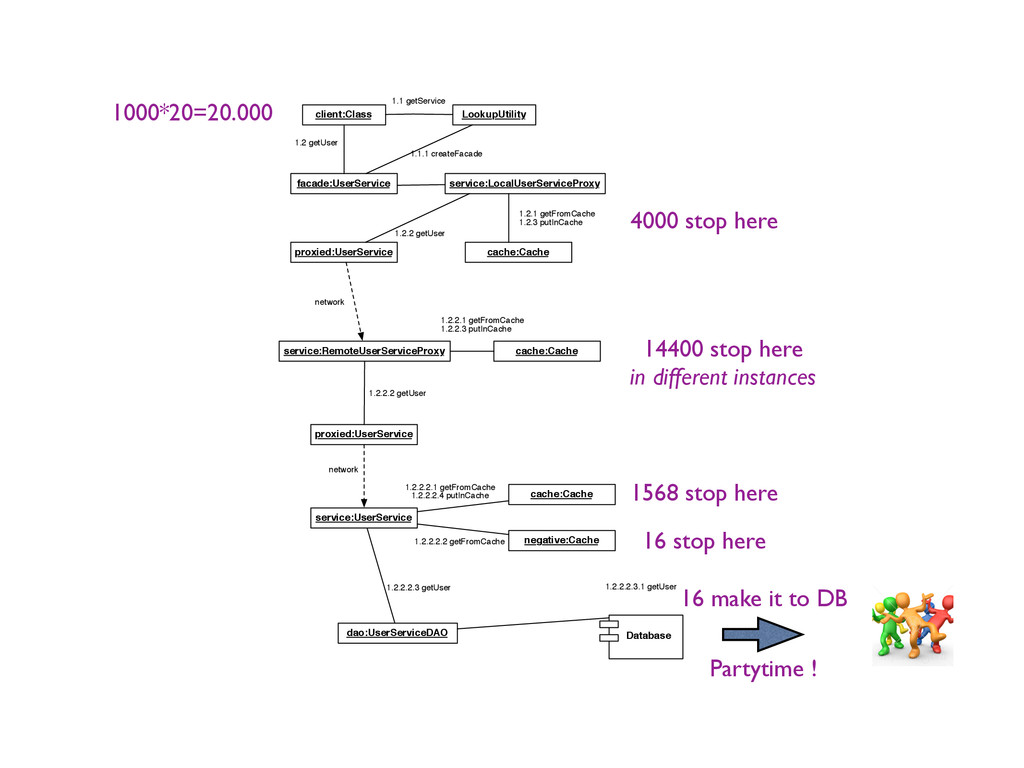 client:Class LookupUtility 1.1 getService servi...