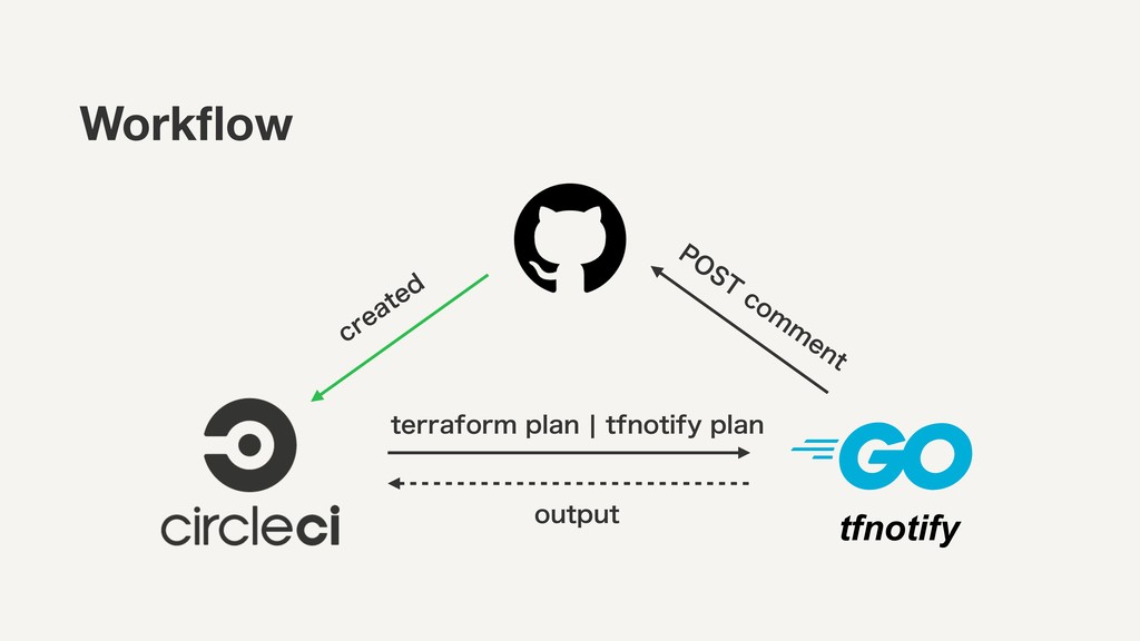tfnotify Workflow DSFBUFE UFSSBGPSNQMBOcUGOPU...