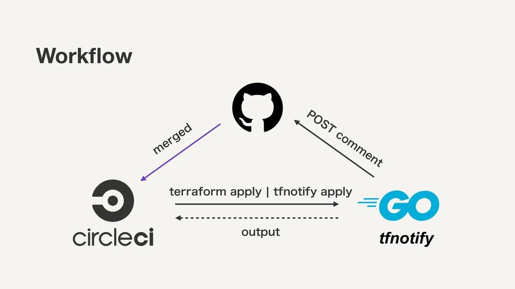 tfnotify Workflow N FSHFE UFSSBGPSNBQQMZcUGOP...