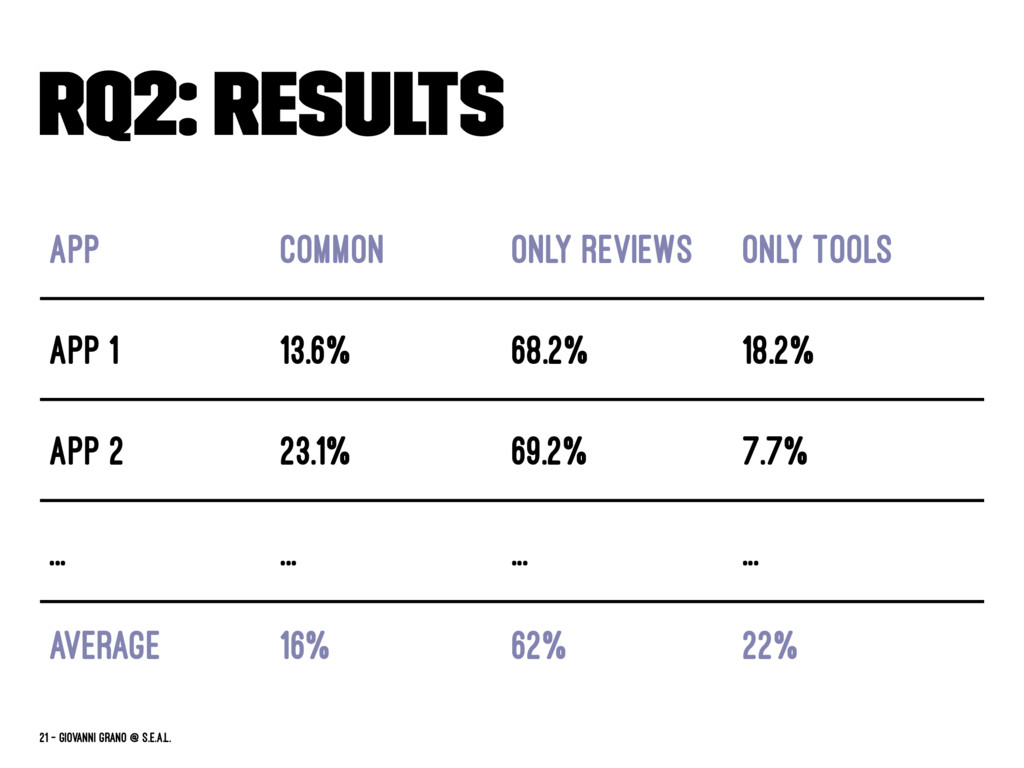 RQ2: Results App Common Only Reviews Only Tools...