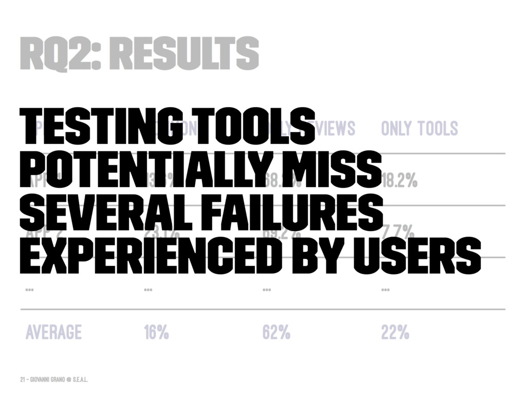 Testing tools potentially miss several failures...