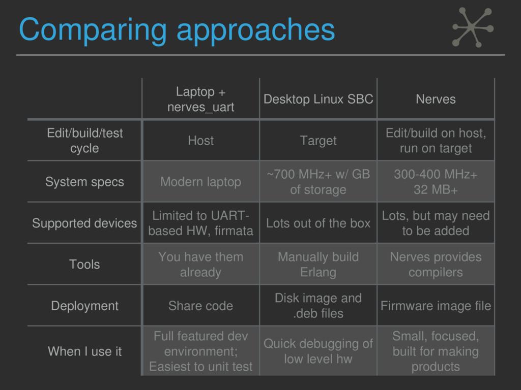 Comparing approaches Laptop + nerves_uart Deskt...
