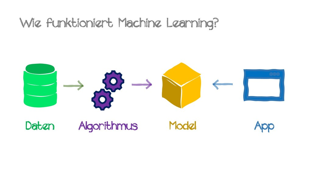 Wie funktioniert Machine Learning? Daten Algori...