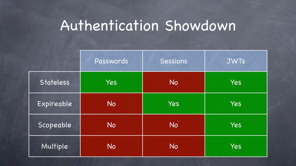 Authentication Showdown Passwords Sessions JWTs...
