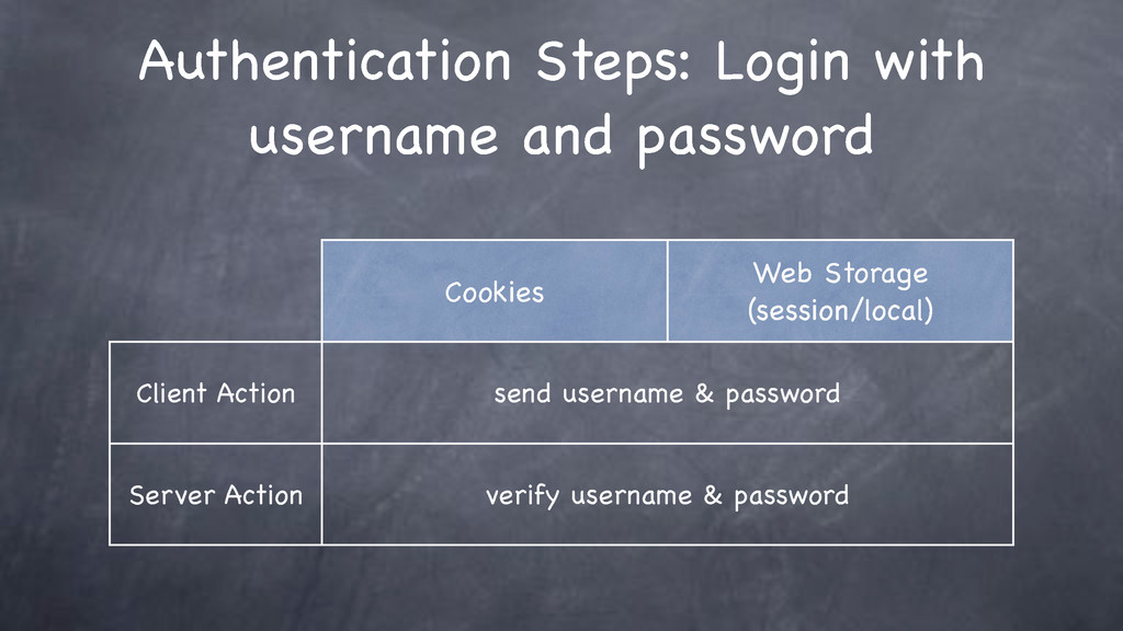 Authentication Steps: Login with username and p...